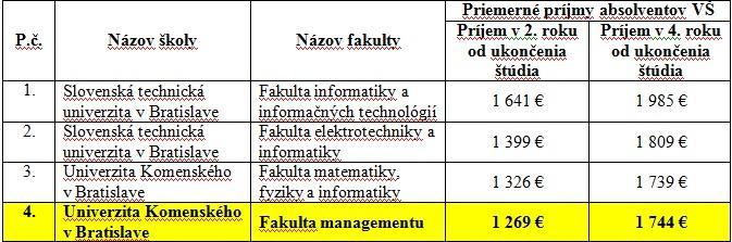 fakutla managementu bratislava